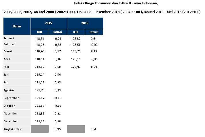 Daftar Tabel Statistik IHK & Inflasi Indonesia 2015-2016